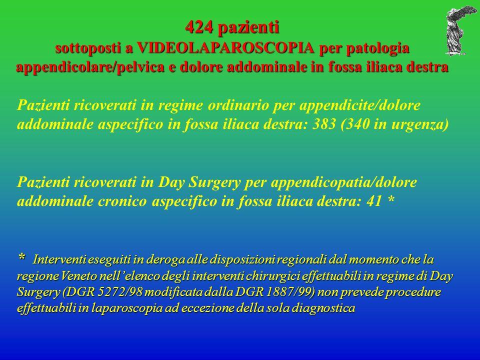424 pazienti sottoposti a VIDEOLAPAROSCOPIA per patologia appendicolare/pelvica e dolore addominale in fossa iliaca destra Pazienti ricoverati in regi