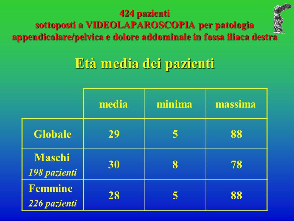 424 pazienti sottoposti a VIDEOLAPAROSCOPIA per patologia appendicolare/pelvica e dolore addominale in fossa iliaca destra Età media dei pazienti medi
