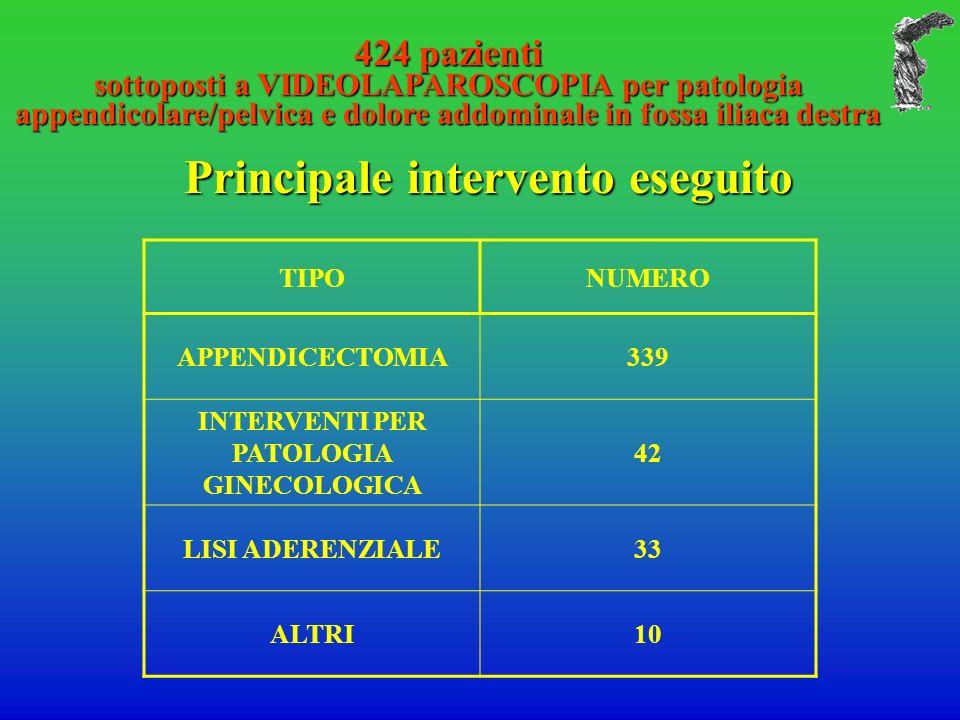 424 pazienti sottoposti a VIDEOLAPAROSCOPIA per patologia appendicolare/pelvica e dolore addominale in fossa iliaca destra Principale intervento esegu