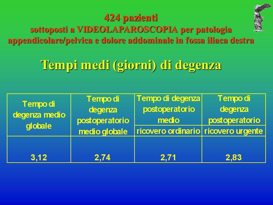 424 pazienti sottoposti a VIDEOLAPAROSCOPIA per patologia appendicolare/pelvica e dolore addominale in fossa iliaca destra Tempi medi (giorni) di dege