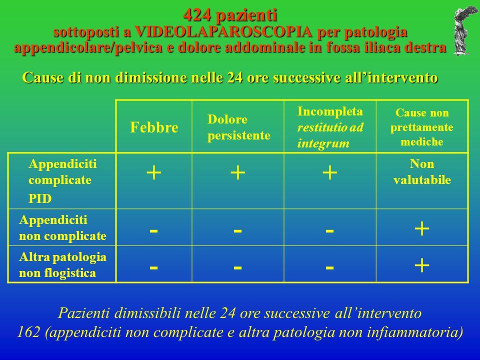 424 pazienti sottoposti a VIDEOLAPAROSCOPIA per patologia appendicolare/pelvica e dolore addominale in fossa iliaca destra Cause di non dimissione nelle 24 ore successive allintervento Febbre Dolore persistente Incompleta restitutio ad integrum Cause non prettamente mediche Appendiciti complicate PID +++ Non valutabile Appendiciti non complicate ---+ Altra patologia non flogistica ---+ Pazienti dimissibili nelle 24 ore successive allintervento 162 (appendiciti non complicate e altra patologia non infiammatoria)