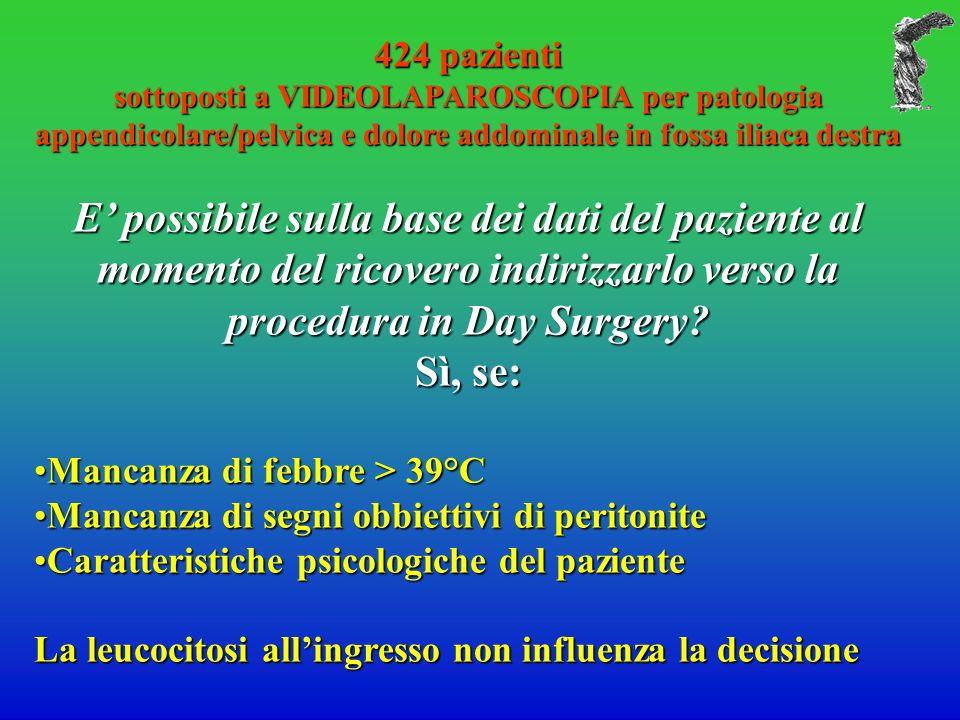424 pazienti sottoposti a VIDEOLAPAROSCOPIA per patologia appendicolare/pelvica e dolore addominale in fossa iliaca destra E possibile sulla base dei dati del paziente al momento del ricovero indirizzarlo verso la procedura in Day Surgery.