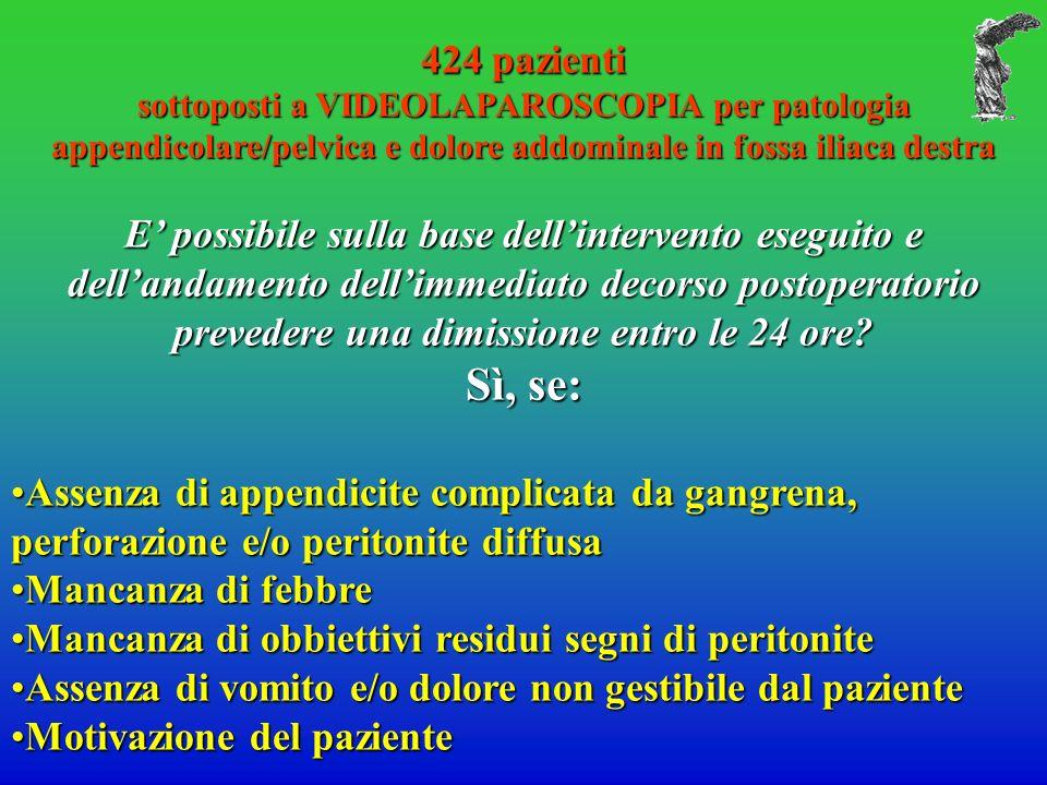 424 pazienti sottoposti a VIDEOLAPAROSCOPIA per patologia appendicolare/pelvica e dolore addominale in fossa iliaca destra E possibile sulla base dellintervento eseguito e dellandamento dellimmediato decorso postoperatorio prevedere una dimissione entro le 24 ore.