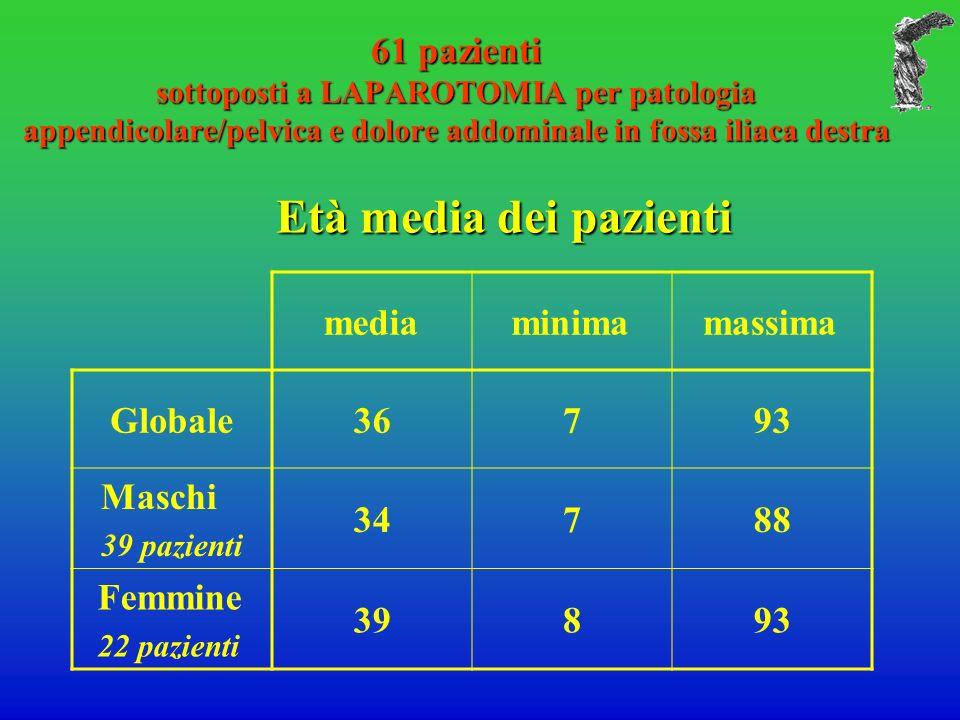 61 pazienti sottoposti a LAPAROTOMIA per patologia appendicolare/pelvica e dolore addominale in fossa iliaca destra Età media dei pazienti mediaminima