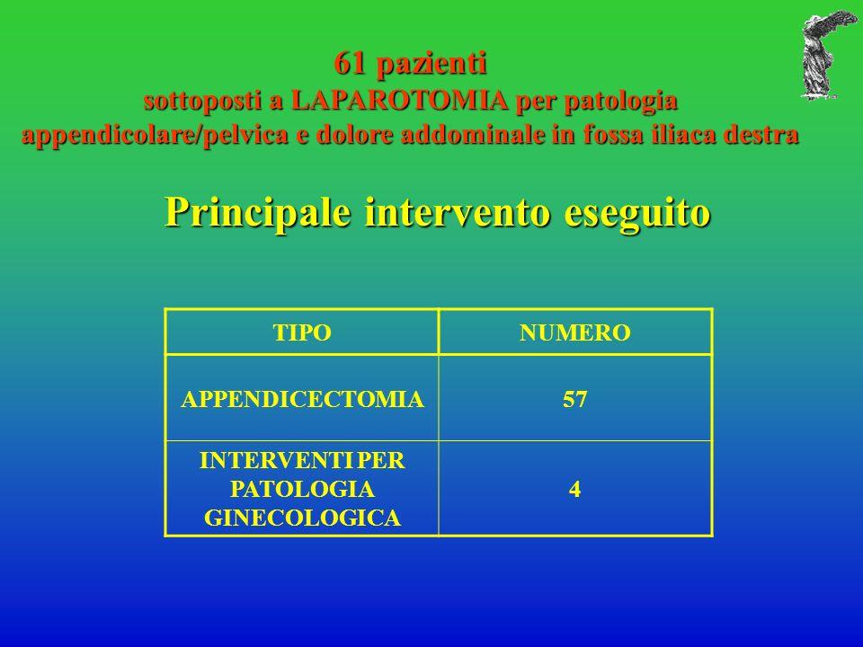 61 pazienti sottoposti a LAPAROTOMIA per patologia appendicolare/pelvica e dolore addominale in fossa iliaca destra Principale intervento eseguito Pri