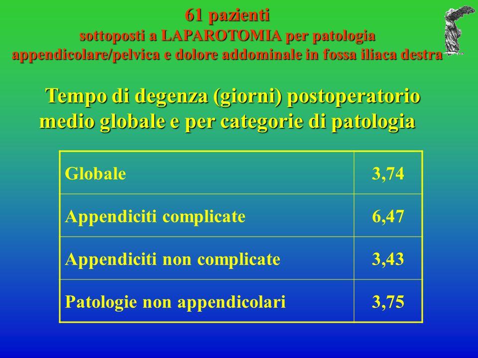 61 pazienti sottoposti a LAPAROTOMIA per patologia appendicolare/pelvica e dolore addominale in fossa iliaca destra Tempo di degenza (giorni) postoperatorio medio globale e per categorie di patologia Tempo di degenza (giorni) postoperatorio medio globale e per categorie di patologia Globale3,74 Appendiciti complicate6,47 Appendiciti non complicate3,43 Patologie non appendicolari3,75