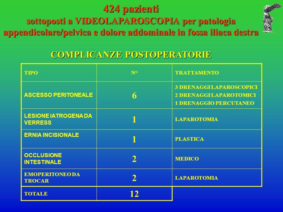 424 pazienti sottoposti a VIDEOLAPAROSCOPIA per patologia appendicolare/pelvica e dolore addominale in fossa iliaca destra COMPLICANZE POSTOPERATORIE