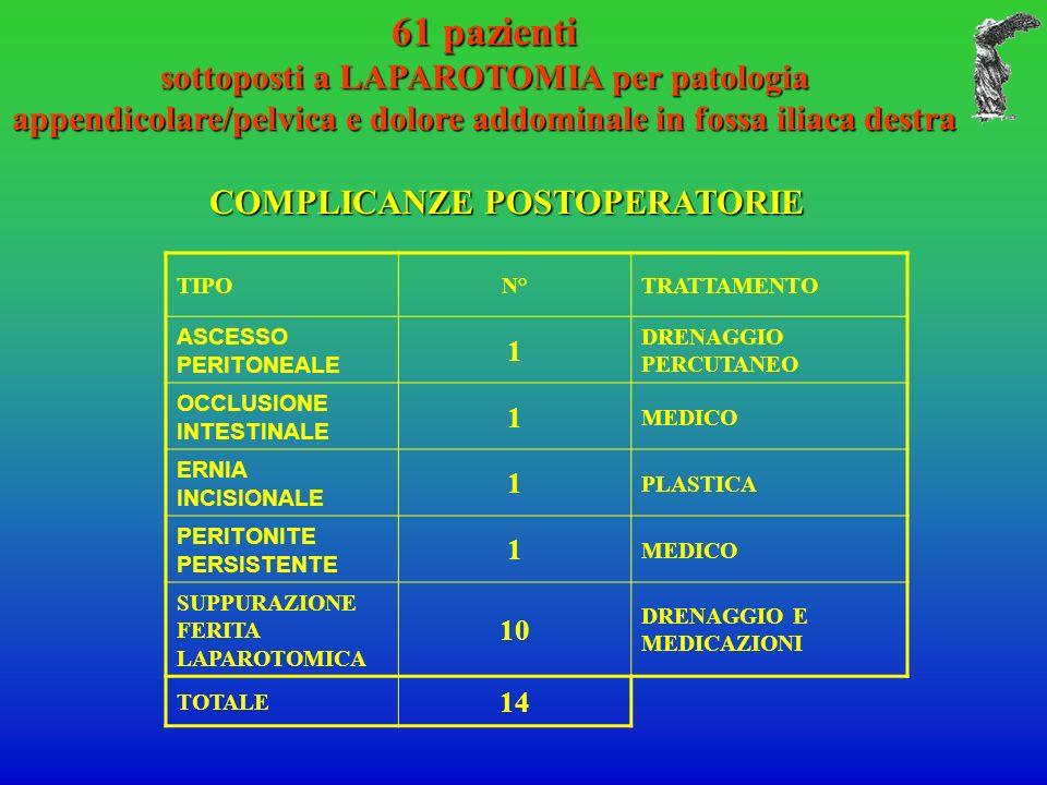 61 pazienti sottoposti a LAPAROTOMIA per patologia appendicolare/pelvica e dolore addominale in fossa iliaca destra COMPLICANZE POSTOPERATORIE COMPLICANZE POSTOPERATORIE TIPON°TRATTAMENTO ASCESSO PERITONEALE 1 DRENAGGIO PERCUTANEO OCCLUSIONE INTESTINALE 1 MEDICO ERNIA INCISIONALE 1 PLASTICA PERITONITE PERSISTENTE 1 MEDICO SUPPURAZIONE FERITA LAPAROTOMICA 10 DRENAGGIO E MEDICAZIONI TOTALE 14