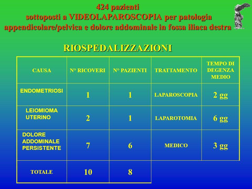 424 pazienti sottoposti a VIDEOLAPAROSCOPIA per patologia appendicolare/pelvica e dolore addominale in fossa iliaca destra sottoposti a VIDEOLAPAROSCO