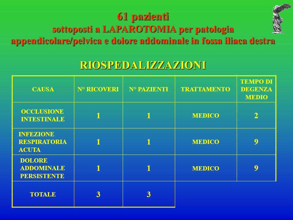 61 pazienti sottoposti a LAPAROTOMIA per patologia appendicolare/pelvica e dolore addominale in fossa iliaca destra RIOSPEDALIZZAZIONI CAUSAN° RICOVERIN° PAZIENTITRATTAMENTO TEMPO DI DEGENZA MEDIO OCCLUSIONE INTESTINALE 11 MEDICO 2 INFEZIONE RESPIRATORIA ACUTA 11 MEDICO 9 DOLORE ADDOMINALE PERSISTENTE 11 MEDICO 9 TOTALE 33
