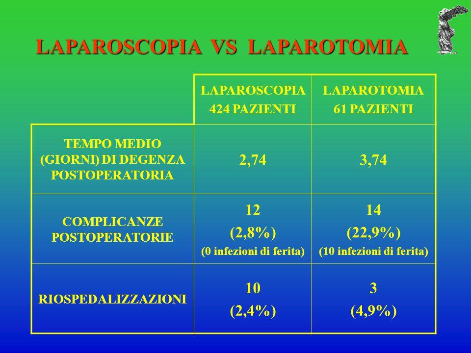 LAPAROSCOPIA VS LAPAROTOMIA LAPAROSCOPIA 424 PAZIENTI LAPAROTOMIA 61 PAZIENTI TEMPO MEDIO (GIORNI) DI DEGENZA POSTOPERATORIA 2,743,74 COMPLICANZE POSTOPERATORIE 12 (2,8%) (0 infezioni di ferita) 14 (22,9%) (10 infezioni di ferita) RIOSPEDALIZZAZIONI 10 (2,4%) 3 (4,9%)