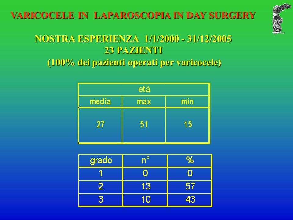 VARICOCELE IN LAPAROSCOPIA IN DAY SURGERY NOSTRA ESPERIENZA 1/1/2000 - 31/12/2005 23 PAZIENTI (100% dei pazienti operati per varicocele) (100% dei pazienti operati per varicocele)