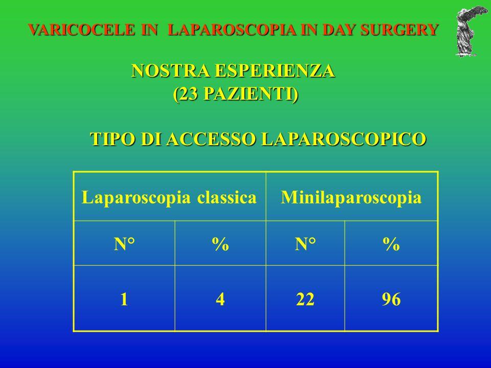 VARICOCELE IN LAPAROSCOPIA IN DAY SURGERY NOSTRA ESPERIENZA (23 PAZIENTI) (23 PAZIENTI) TIPO DI ACCESSO LAPAROSCOPICO Laparoscopia classicaMinilaparoscopia N°% % 142296