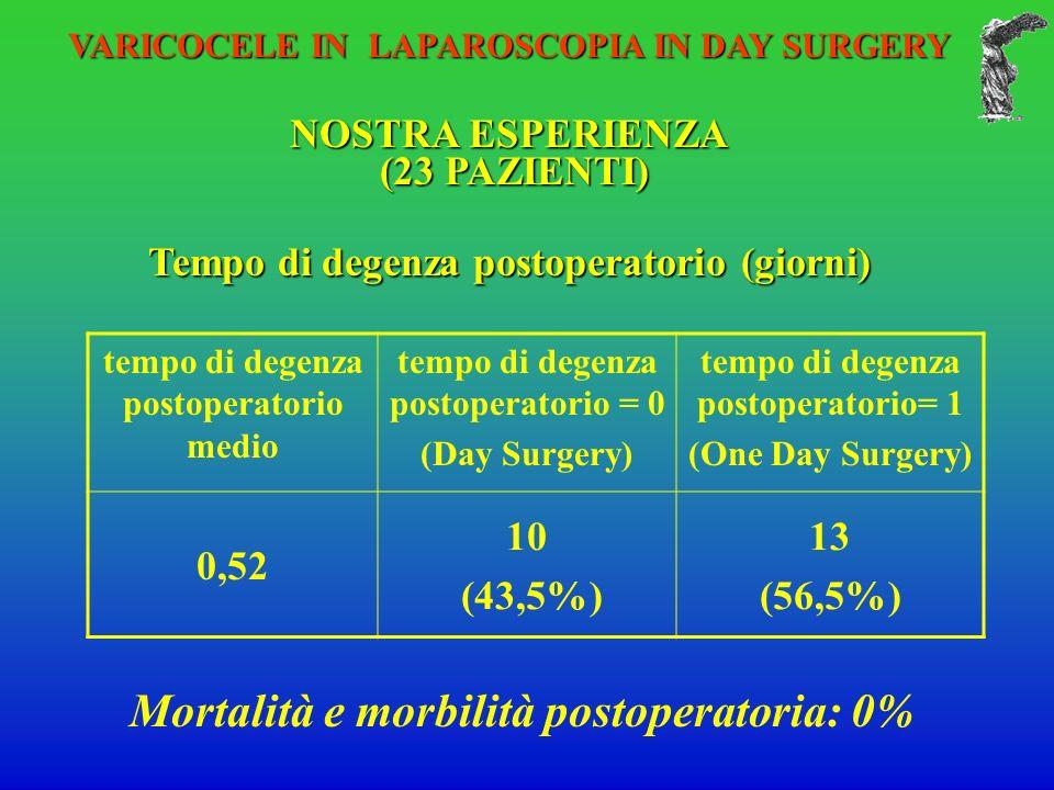 VARICOCELE IN LAPAROSCOPIA IN DAY SURGERY NOSTRA ESPERIENZA (23 PAZIENTI) (23 PAZIENTI) Tempo di degenza postoperatorio (giorni) tempo di degenza postoperatorio medio tempo di degenza postoperatorio = 0 (Day Surgery) tempo di degenza postoperatorio= 1 (One Day Surgery) 0,52 10 (43,5%) 13 (56,5%) Mortalità e morbilità postoperatoria: 0%