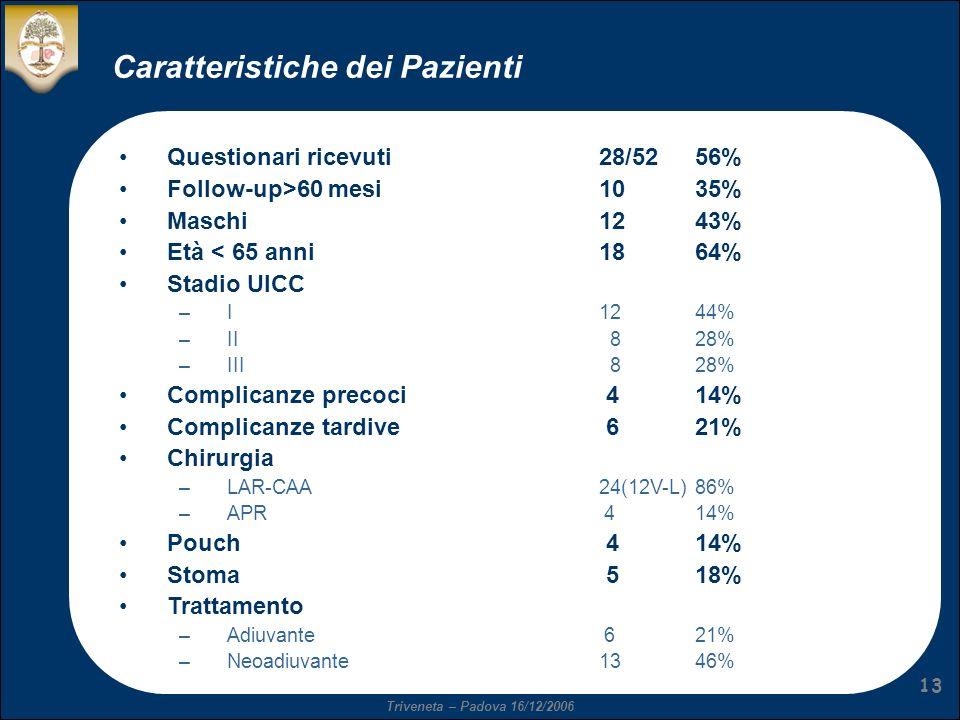 Triveneta – Padova 16/12/2006 13 Caratteristiche dei Pazienti Questionari ricevuti28/5256% Follow-up>60 mesi1035% Maschi1243% Età < 65 anni1864% Stadio UICC –I1244% –II 828% –III 828% Complicanze precoci 414% Complicanze tardive 621% Chirurgia –LAR-CAA24(12V-L)86% –APR 414% Pouch 414% Stoma 518% Trattamento –Adiuvante 621% –Neoadiuvante1346%