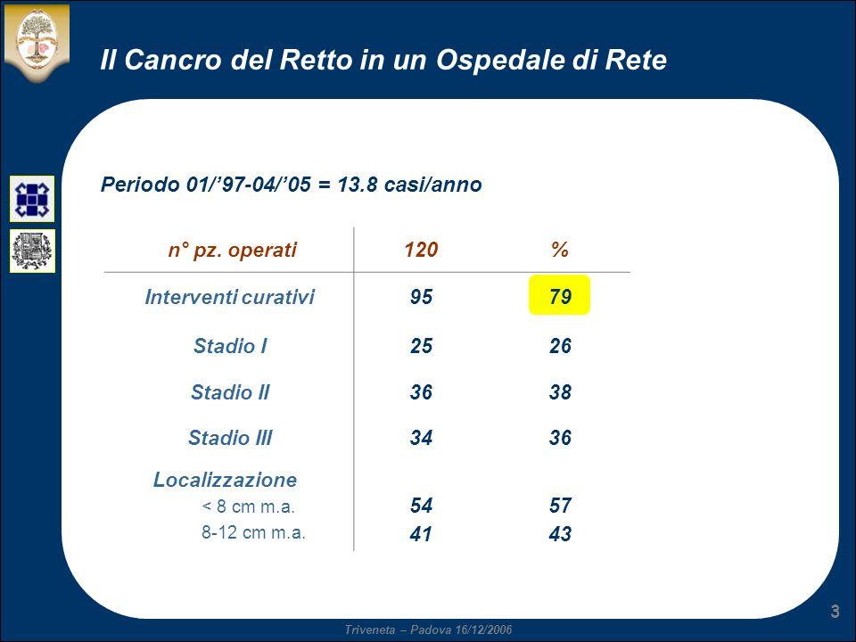 Triveneta – Padova 16/12/2006 3 Il Cancro del Retto in un Ospedale di Rete n° pz. operati120% Interventi curativi9579 Stadio I2526 Stadio II3638 Stadi