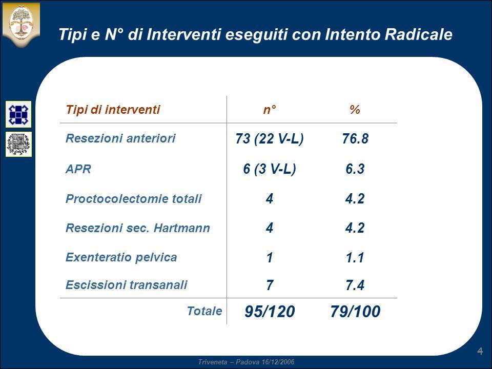 Triveneta – Padova 16/12/2006 4 Tipi e N° di Interventi eseguiti con Intento Radicale Tipi di interventin°% Resezioni anteriori 73 (22 V-L)76.8 APR 6 (3 V-L)6.3 Proctocolectomie totali 44.2 Resezioni sec.