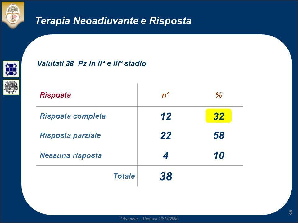 Triveneta – Padova 16/12/2006 5 Terapia Neoadiuvante e Risposta Rispostan°% Risposta completa 1232 Risposta parziale 2258 Nessuna risposta 410 Totale