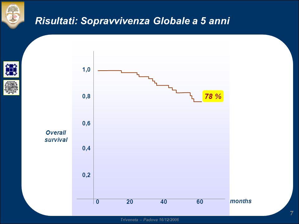 Triveneta – Padova 16/12/2006 7 Risultati: Sopravvivenza Globale a 5 anni 1,0 0,8 0,6 0,4 0,2 0204060 months Overall survival 78 %