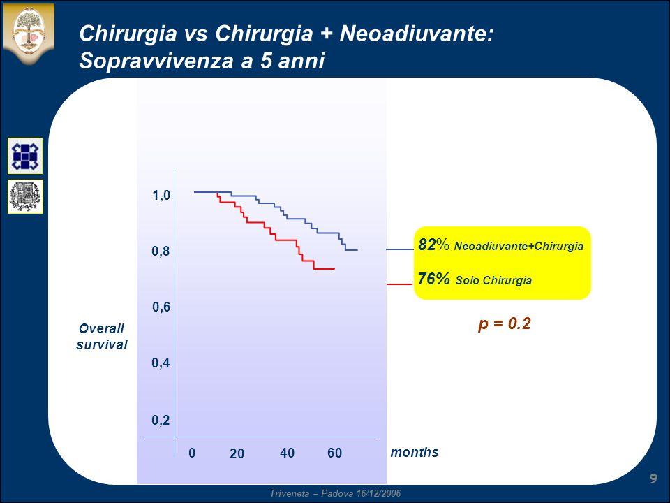 Triveneta – Padova 16/12/2006 9 Chirurgia vs Chirurgia + Neoadiuvante: Sopravvivenza a 5 anni 1,0 0,8 0,6 0,4 0,2 0 20 4060 months 82% Neoadiuvante+Ch