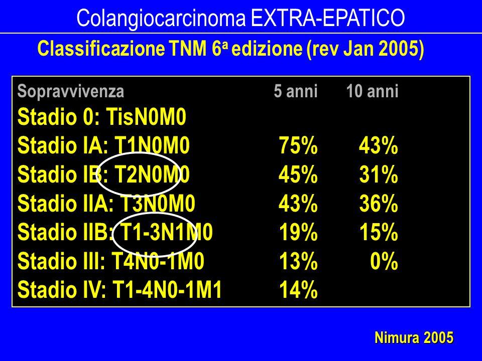 Colangiocarcinoma EXTRA-EPATICO Classificazione TNM 6 a edizione (rev Jan 2005) Sopravvivenza 5 anni10 anni Stadio 0: TisN0M0 Stadio IA: T1N0M075%43%