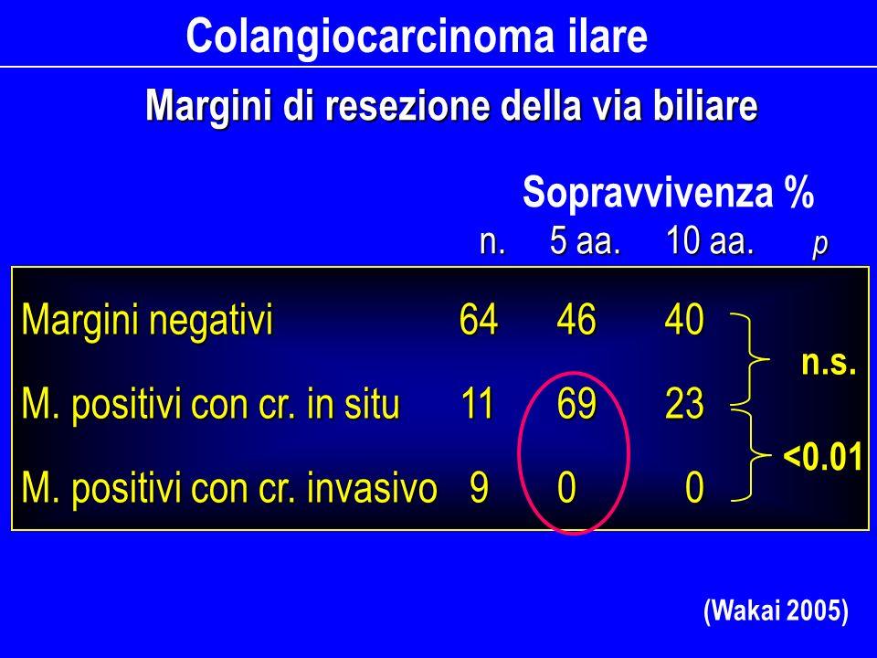 Colangiocarcinoma ilare Margini di resezione della via biliare (Wakai 2005) Margini negativi 64 46 40 M. positivi con cr. in situ11 69 23 M. positivi