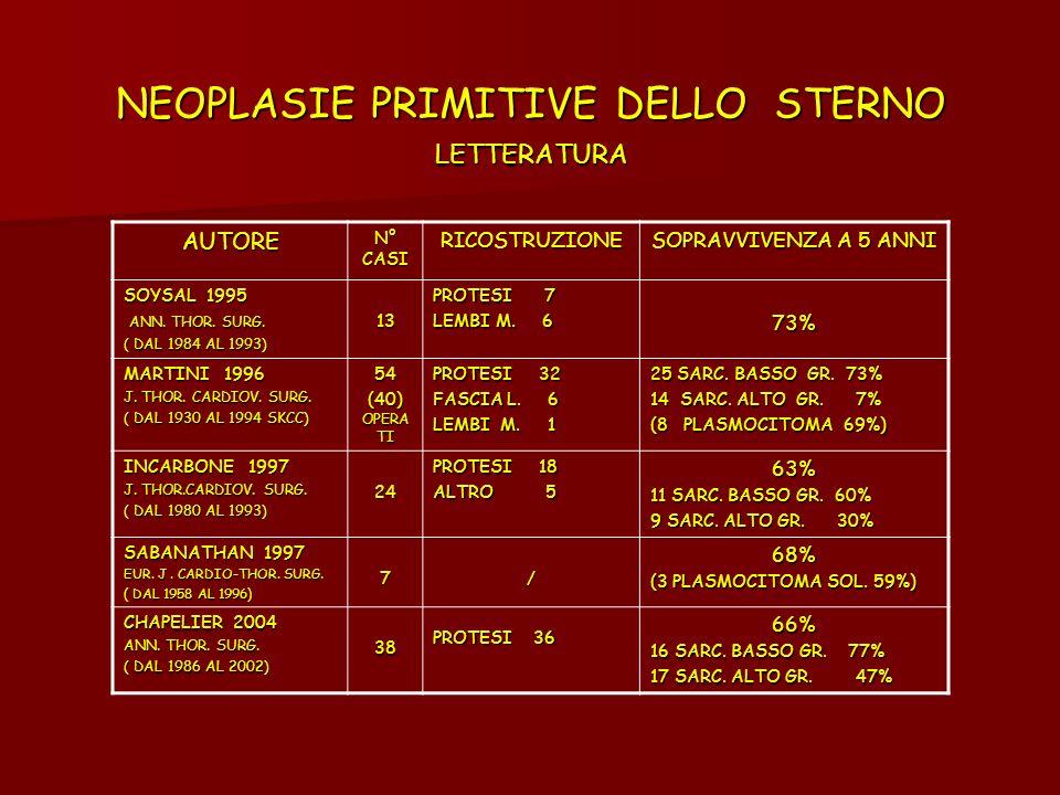 NEOPLASIE PRIMITIVE DELLO STERNO LETTERATURA AUTORE N° CASI RICOSTRUZIONE SOPRAVVIVENZA A 5 ANNI SOYSAL 1995 ANN. THOR. SURG. ANN. THOR. SURG. ( DAL 1