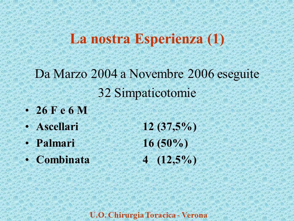 La nostra Esperienza (1) Da Marzo 2004 a Novembre 2006 eseguite 32 Simpaticotomie 26 F e 6 M Ascellari12 (37,5%) Palmari16 (50%) Combinata4 (12,5%) U.