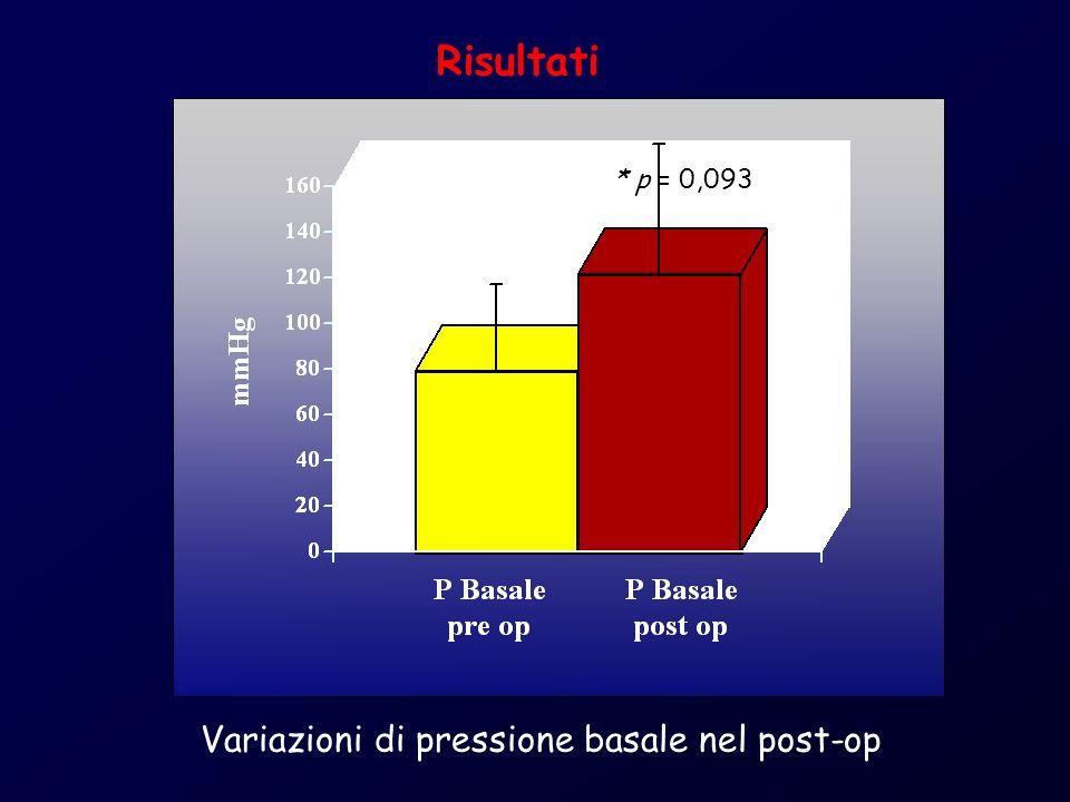 * p = 0,093 Risultati Variazioni di pressione basale nel post-op