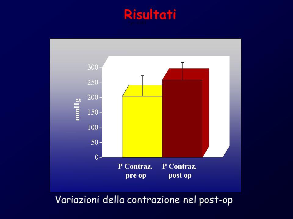 * p = 0,093 Risultati Variazioni della contrazione nel post-op