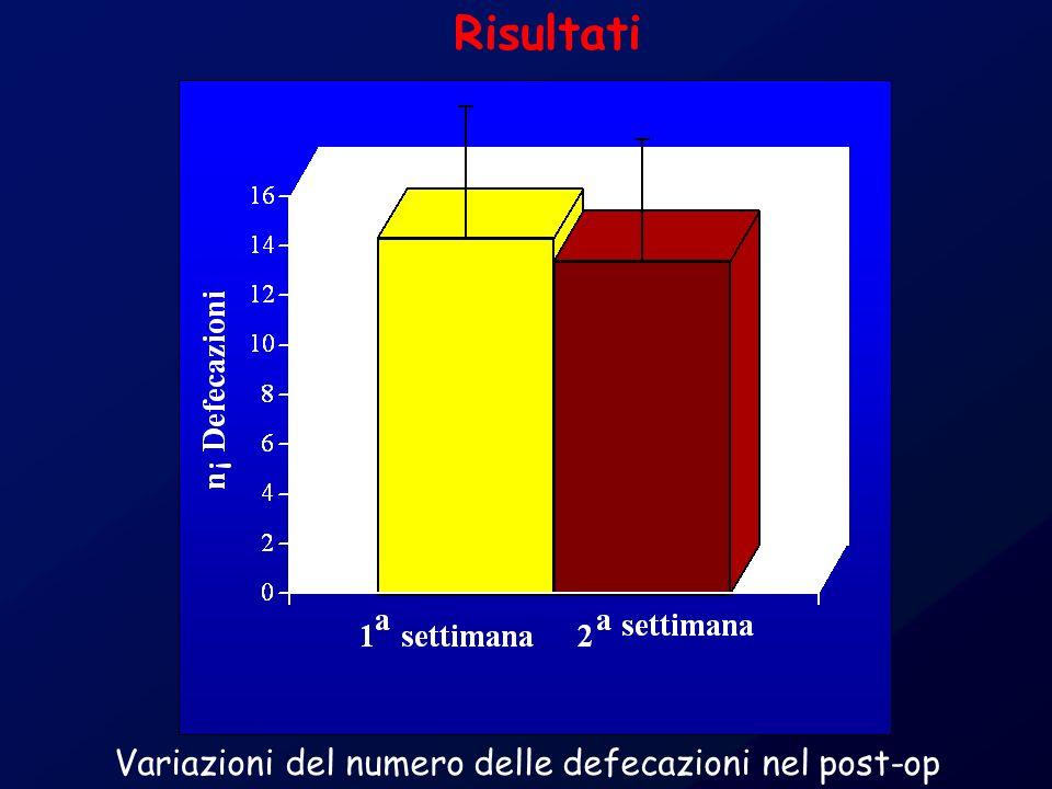 Variazioni del numero delle defecazioni nel post-op Risultati