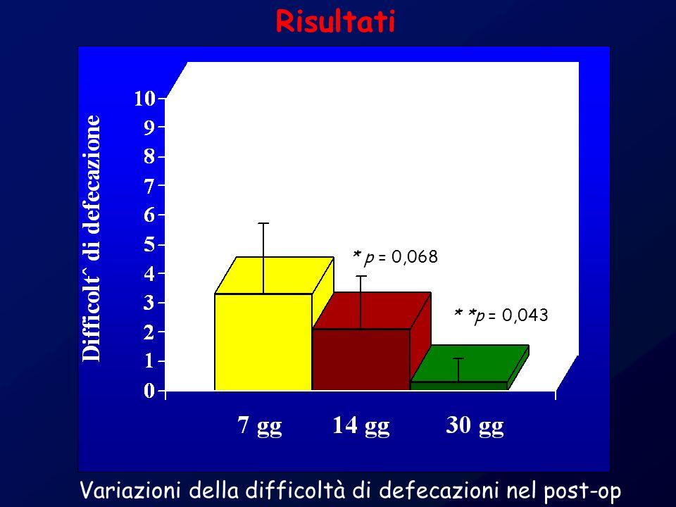 * *p = 0,043 * p = 0,068 Risultati Variazioni della difficoltà di defecazioni nel post-op
