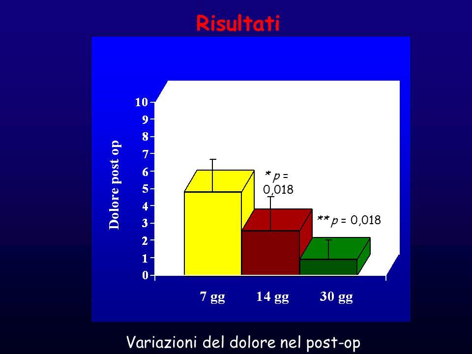 * p = 0,018 ** p = 0,018 Risultati Variazioni del dolore nel post-op