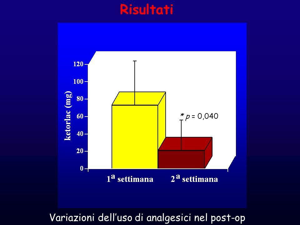 * p = 0,040 Risultati Variazioni delluso di analgesici nel post-op