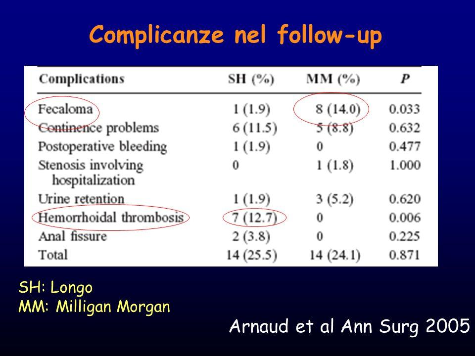 Funzione Ano-rettale Arnaud et al Ann Surg 2005 SH: Longo MM: Milligan Morgan