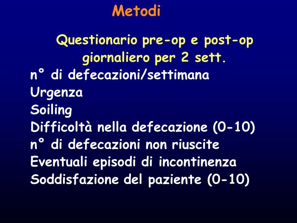 Metodi Questionario pre-op e post-op giornaliero per 2 sett. n° di defecazioni/settimana Urgenza Soiling Difficoltà nella defecazione (0-10) n° di def
