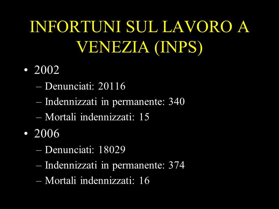 3 INFORTUNI SUL LAVORO A VENEZIA (INPS) 2002 –Denunciati: 20116 –Indennizzati in permanente: 340 –Mortali indennizzati: 15 2006 –Denunciati: 18029 –In
