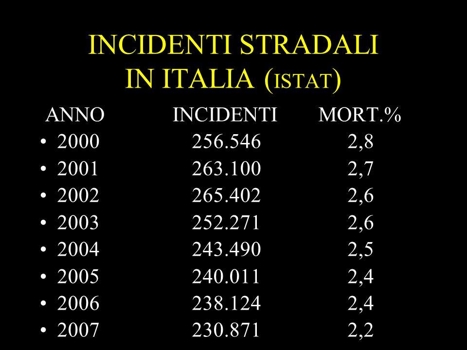 4 INCIDENTI STRADALI IN ITALIA ( ISTAT ) ANNO INCIDENTI MORT.% 2000 256.546 2,8 2001 263.100 2,7 2002 265.402 2,6 2003 252.271 2,6 2004 243.490 2,5 20