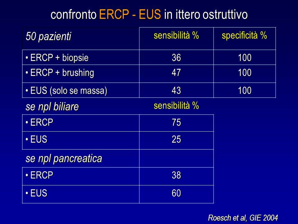 confronto ERCP - EUS in ittero ostruttivo 50 pazienti sensibilità %specificità % ERCP + biopsie ERCP + biopsie36100 ERCP + brushing ERCP + brushing471