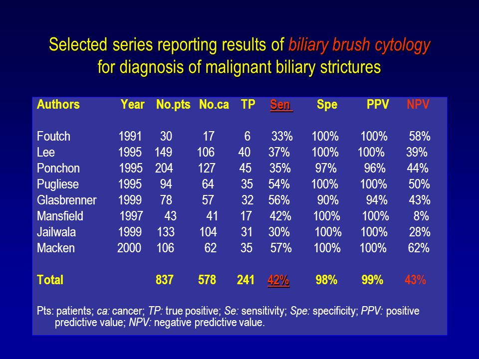 Selected series reporting results of biliary brush cytology for diagnosis of malignant biliary strictures Sen Authors Year No.pts No.ca TP Sen Spe PPV NPV Foutch 1991 30 17 6 33% 100% 100% 58% Lee 1995 149 106 40 37% 100% 100% 39% Ponchon 1995 204 127 45 35% 97% 96% 44% Pugliese 1995 94 64 35 54% 100% 100% 50% Glasbrenner 1999 78 57 32 56% 90% 94% 43% Mansfield 1997 43 41 17 42% 100% 100% 8% Jailwala 1999 133 104 31 30% 100% 100% 28% Macken 2000 106 62 35 57% 100% 100% 62% 42% Total 837 578 241 42% 98% 99% 43% Pts: patients; ca: cancer; TP: true positive; Se: sensitivity; Spe: specificity; PPV: positive predictive value; NPV: negative predictive value.