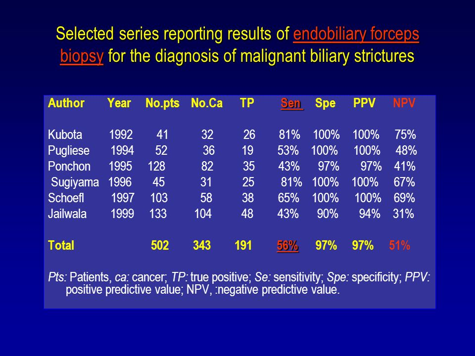 Selected series reporting results of endobiliary forceps biopsy for the diagnosis of malignant biliary strictures Sen Author Year No.pts No.Ca TP Sen Spe PPV NPV Kubota 1992 41 32 26 81% 100% 100% 75% Pugliese 1994 52 36 19 53% 100% 100% 48% Ponchon 1995 128 82 35 43% 97% 97% 41% Sugiyama 1996 45 31 25 81% 100% 100% 67% Schoefl 1997 103 58 38 65% 100% 100% 69% Jailwala 1999 133 104 48 43% 90% 94% 31% 56% Total 502 343 191 56% 97% 97% 51% Pts: Patients, ca: cancer; TP: true positive; Se: sensitivity; Spe: specificity; PPV: positive predictive value; NPV, :negative predictive value.