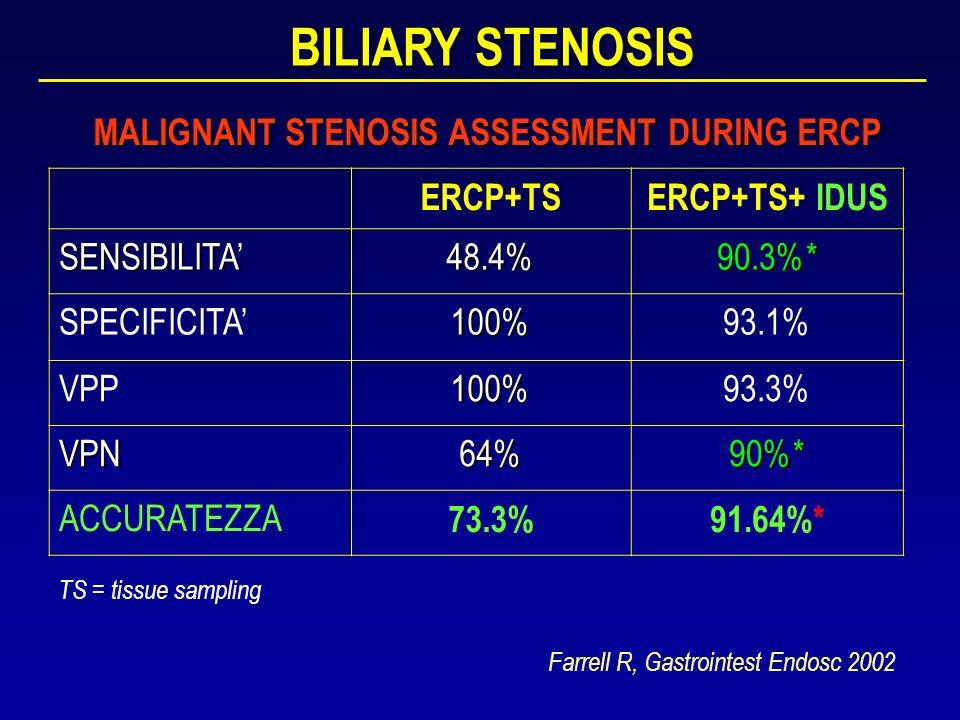 BILIARY STENOSIS Farrell R, Gastrointest Endosc 2002 ERCP+TSERCP+TS+ IDUS SENSIBILITA 48.4%90.3%* SPECIFICITA100%93.1% VPP100%93.3% VPN64%90%* ACCURAT