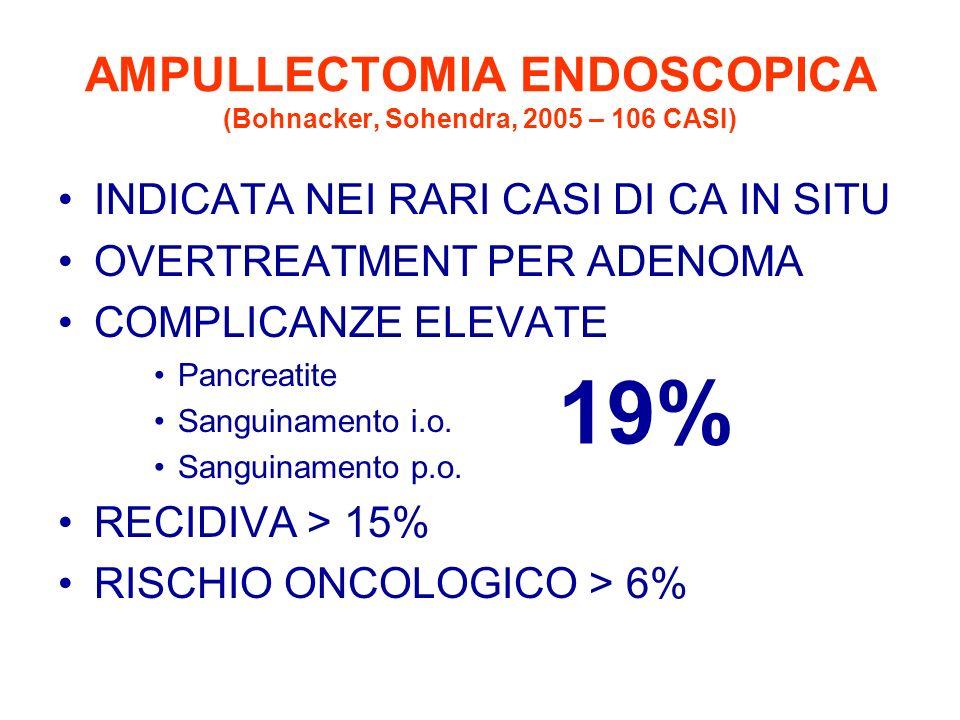 AMPULLECTOMIA ENDOSCOPICA (Bohnacker, Sohendra, 2005 – 106 CASI) INDICATA NEI RARI CASI DI CA IN SITU OVERTREATMENT PER ADENOMA COMPLICANZE ELEVATE Pa