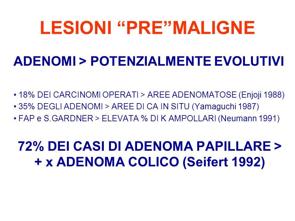 LESIONI PREMALIGNE ADENOMI > POTENZIALMENTE EVOLUTIVI 18% DEI CARCINOMI OPERATI > AREE ADENOMATOSE (Enjoji 1988) 35% DEGLI ADENOMI > AREE DI CA IN SIT