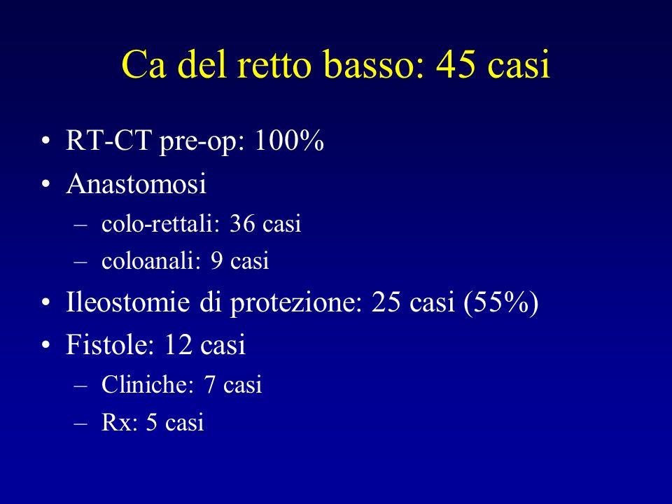 Ca del retto basso: 45 casi RT-CT pre-op: 100% Anastomosi – colo-rettali: 36 casi – coloanali: 9 casi Ileostomie di protezione: 25 casi (55%) Fistole: 12 casi – Cliniche: 7 casi – Rx: 5 casi