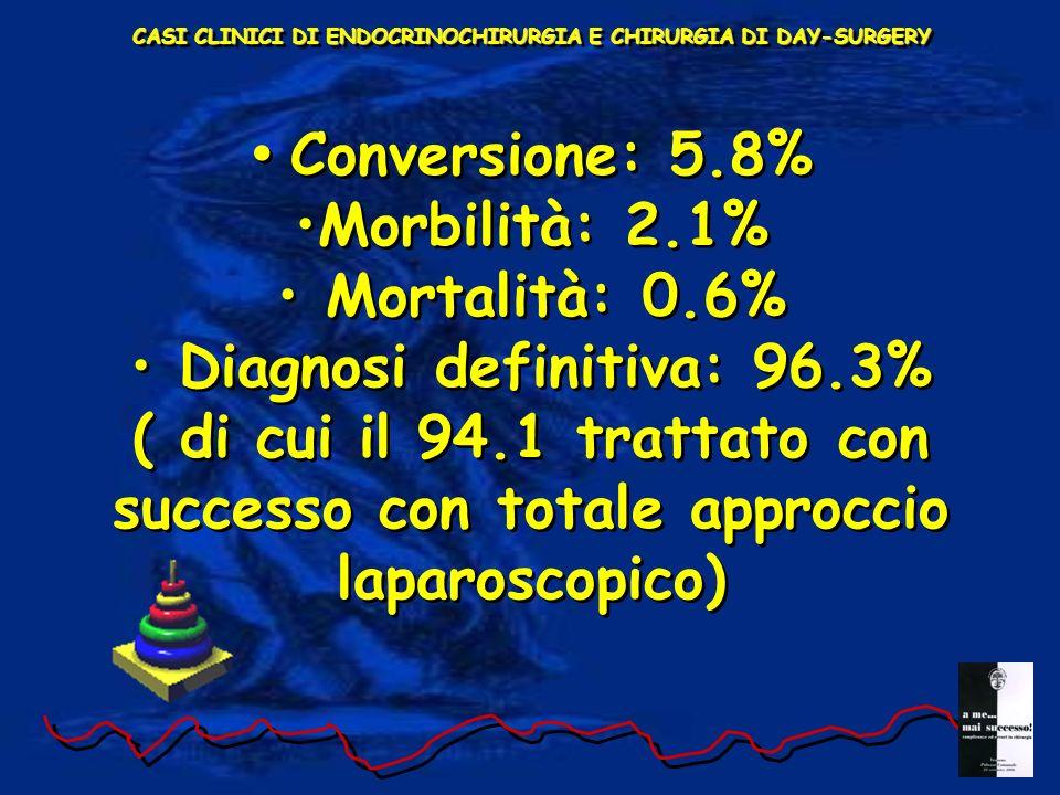 CASI CLINICI DI ENDOCRINOCHIRURGIA E CHIRURGIA DI DAY-SURGERY Conversione: 5.8% Morbilità: 2.1% Mortalità: 0.6% Diagnosi definitiva: 96.3% ( di cui il 94.1 trattato con successo con totale approccio laparoscopico) Conversione: 5.8% Morbilità: 2.1% Mortalità: 0.6% Diagnosi definitiva: 96.3% ( di cui il 94.1 trattato con successo con totale approccio laparoscopico)