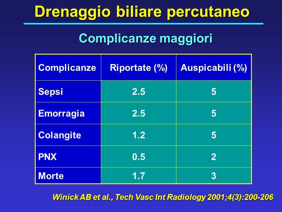 Complicanze maggiori Drenaggio biliare percutaneo ComplicanzeRiportate (%)Auspicabili (%) Sepsi2.55 Emorragia2.55 Colangite1.25 PNX0.52 Morte1.73 Wini