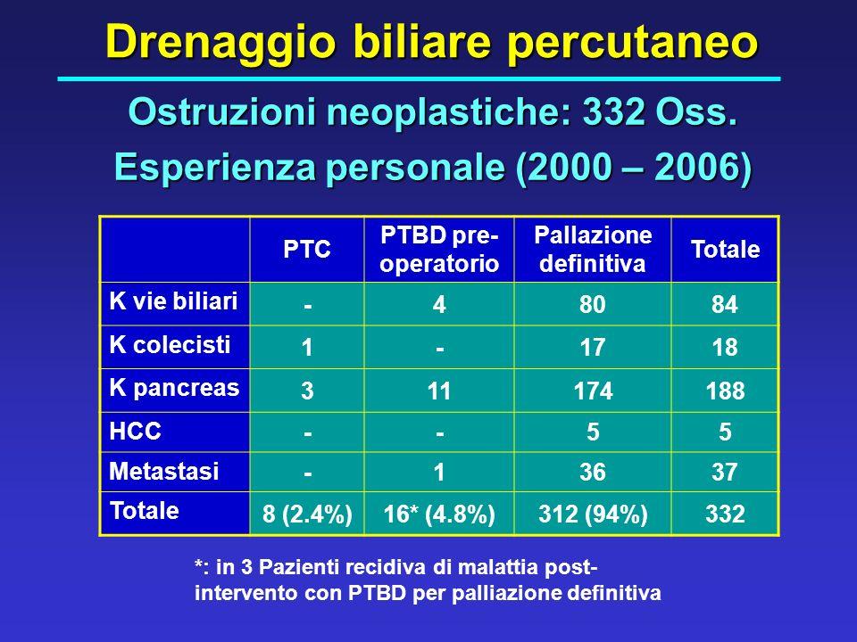Ostruzioni neoplastiche: 332 Oss. Esperienza personale (2000 – 2006) Drenaggio biliare percutaneo PTC PTBD pre- operatorio Pallazione definitiva Total