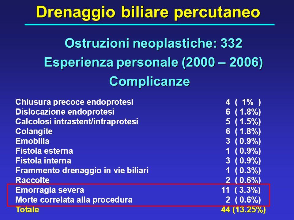 Complicanze Chiusura precoce endoprotesi 4 ( 1% ) Dislocazione endoprotesi 6 ( 1.8%) Calcolosi intrastent/intraprotesi 5 ( 1.5%) Colangite 6 ( 1.8%) E