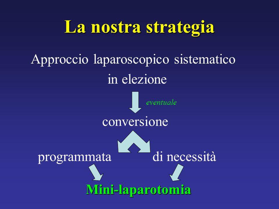 La nostra strategia Approccio laparoscopico sistematico in elezione eventuale programmata di necessità Mini-laparotomia conversione